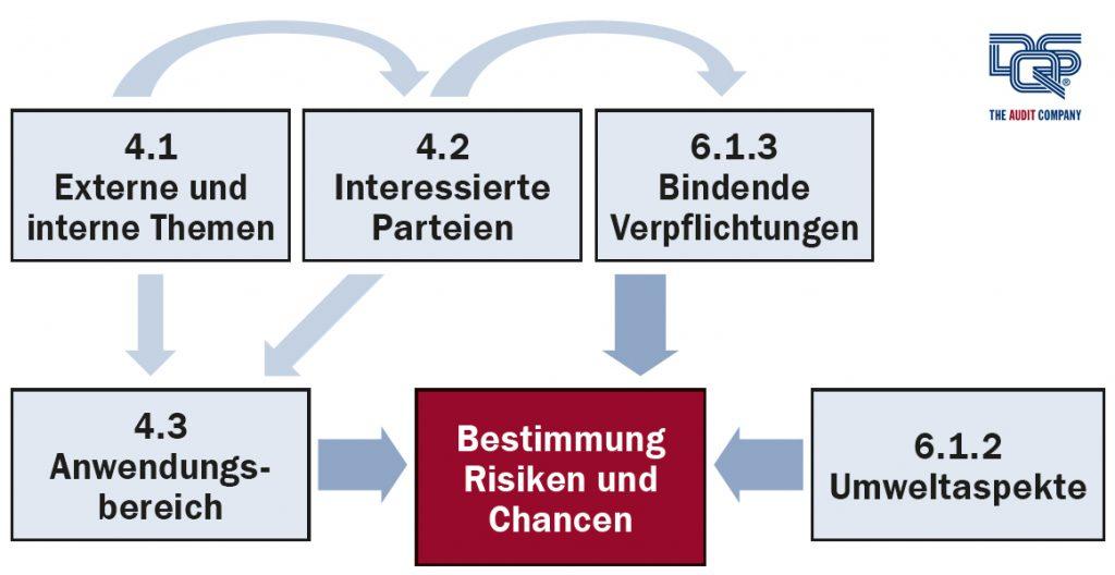 Bestimmung von Chancen und Risiken in ISO 14001