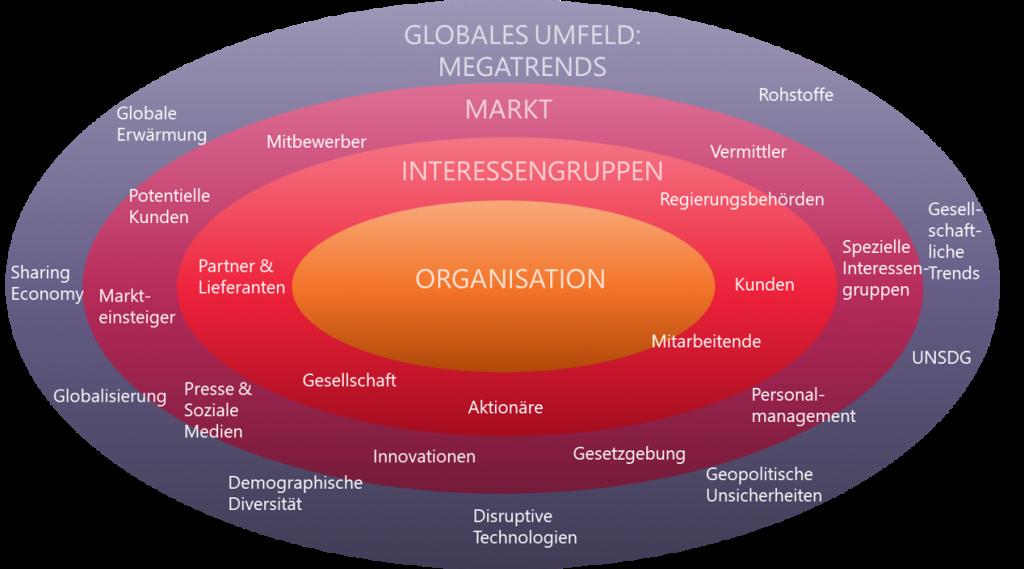 Ecosystem als Ansatz zum Verständnis der Kollaboration