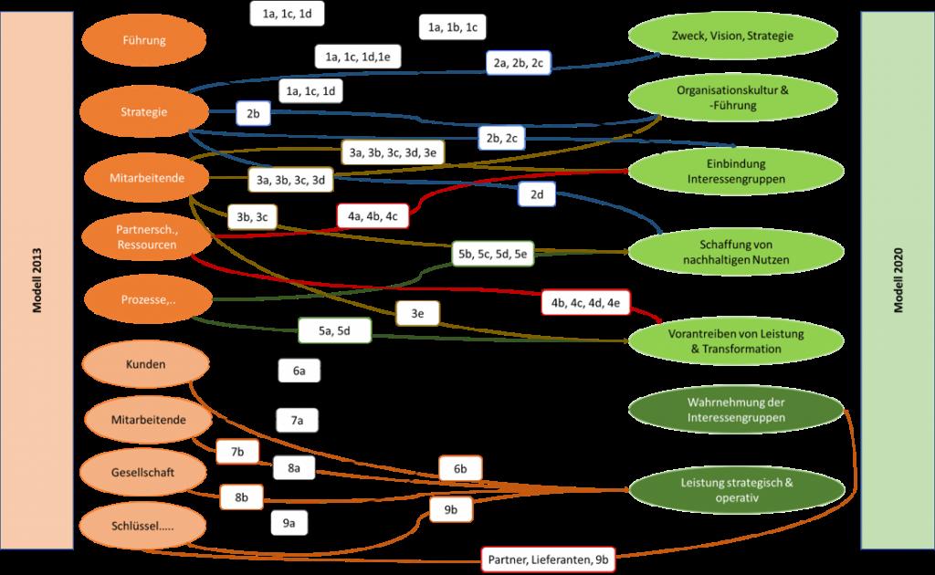Gegenüberstellung der EFQM-Modelle 2013 und 2020