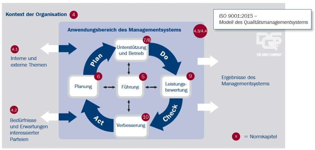 ISO 9001 PDCA Zyklus des Qualitätsmanagements