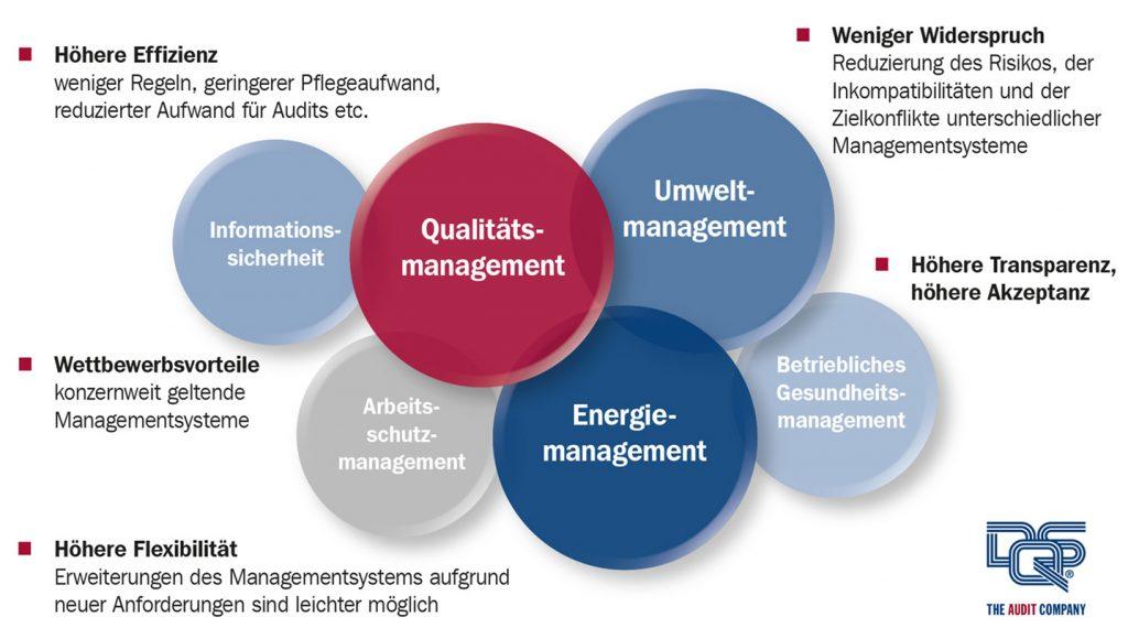 Qualitätsmanagement, Umweltmanagement, Energiemanagement, Arbeitsschutz und gesundheitsmanagement, Informationssicherheitsmanagement