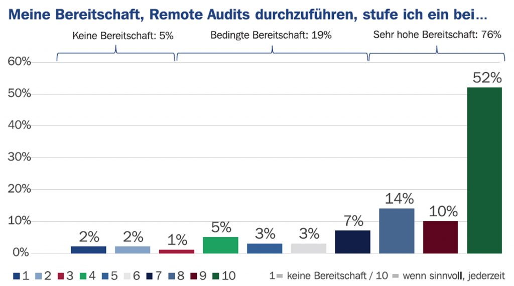 Remote Audit Umfrage Auditoren