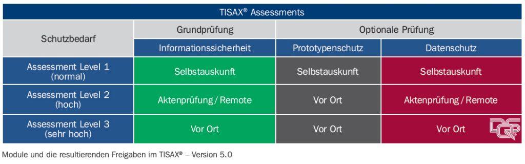 TISAX - Assessment-Level