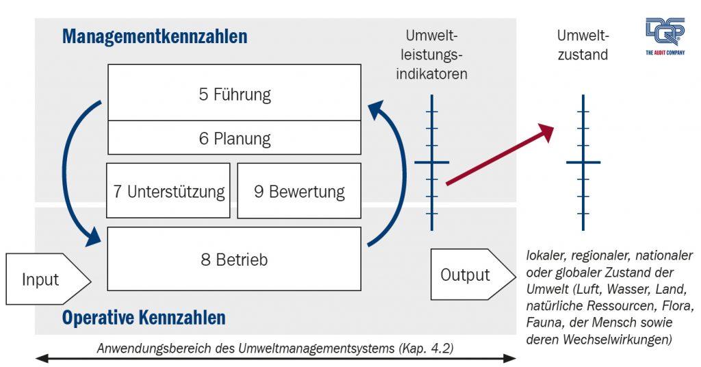 Umweltleistung: Wechselbeziehungen zwischen Management- und operativen Prozessen sowie der Umwelt, in Anlehnung an ISO 14031