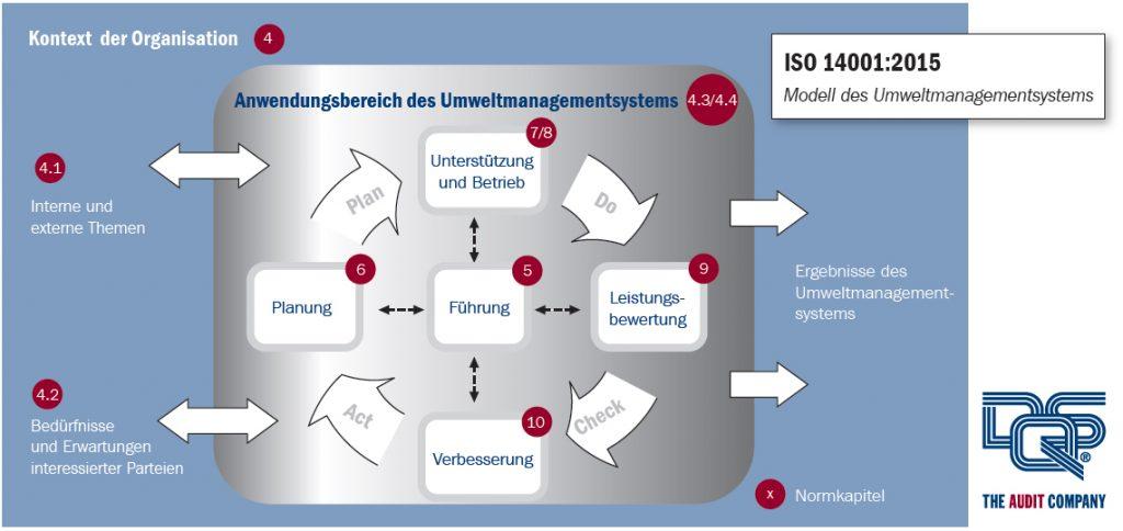 Umweltmanagementsystem nach der Norm ISO 14001