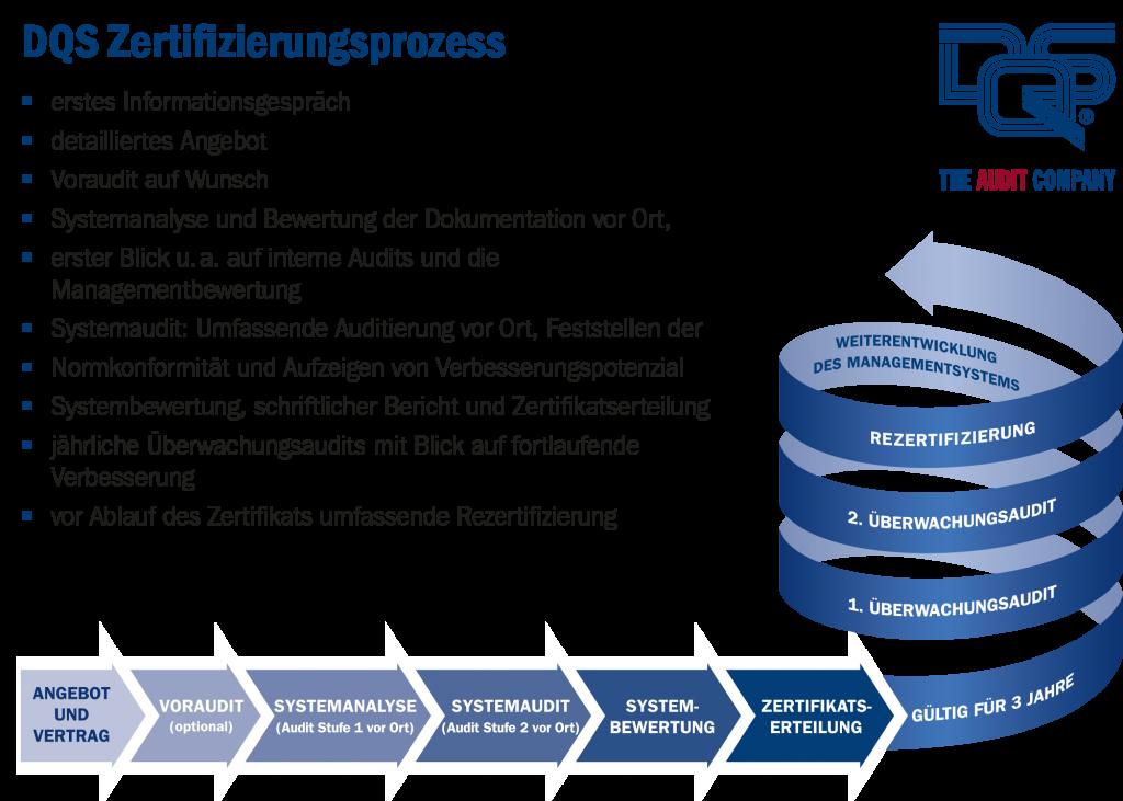 ISO 27001 Fragen zum Zertifizierungsprozess