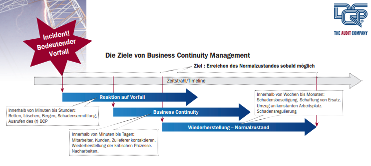Business Continuity Management auf Basis der ISO 22301